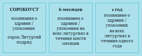 сорокоуст